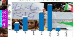 28 الف أحوازي عاطل عن العمل في أبوشهر